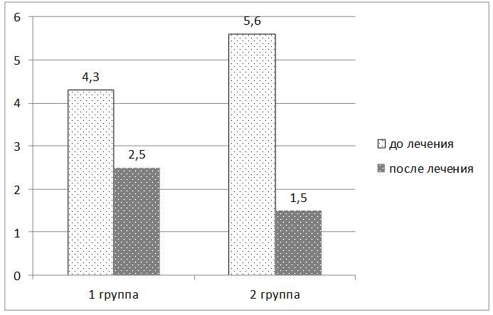 Effectives Treatment Evaluation of Gonarthrosis with